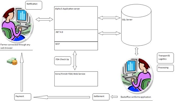 Kivio architecture diagram