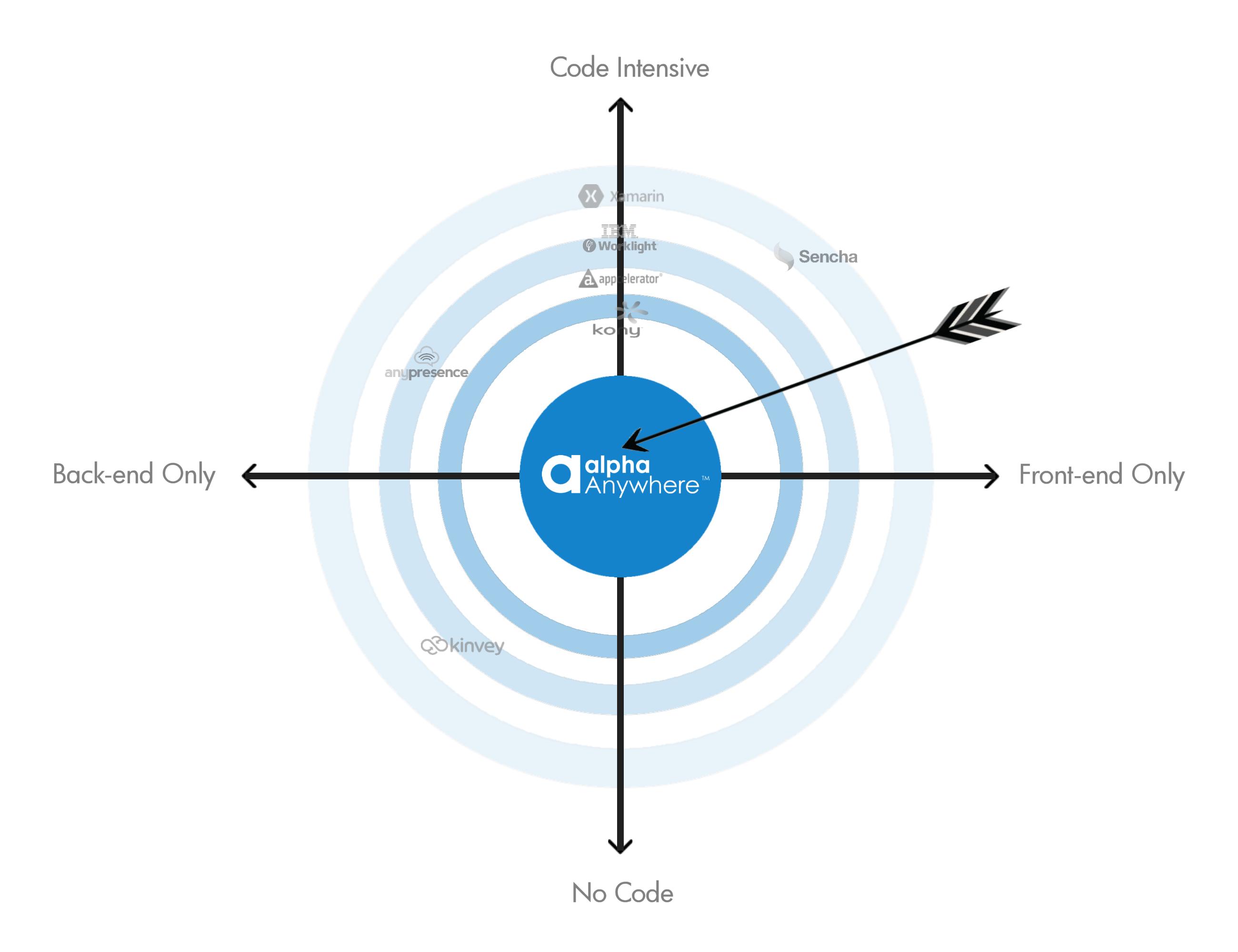 Bullseye-Competitor-Chart-05-06-2015