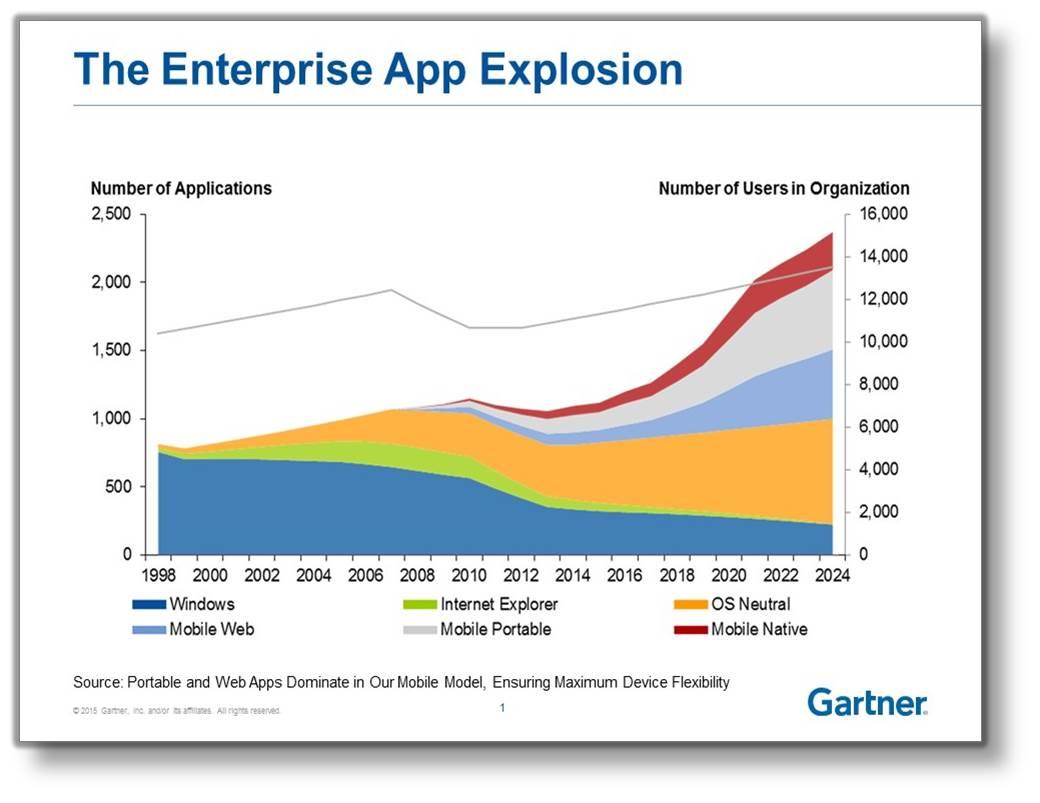 enterprise mobile gartner