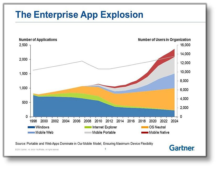 enterprise mobile gartner