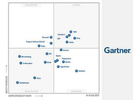 gartner-magic-quadrant-mobile-application-development.jpg