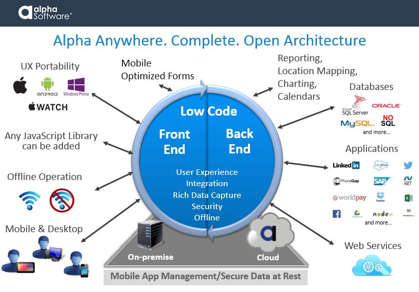 Alpha Anywhere is a complete open architecture able to integrate with numerous front end and back end technologies, maximizing the user experience and offering a wealth of support for rich data capture, security, and offline capabilities on both mobile and desktop.