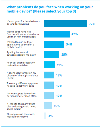 Mobile Productivity Problems (Source: Wrike)