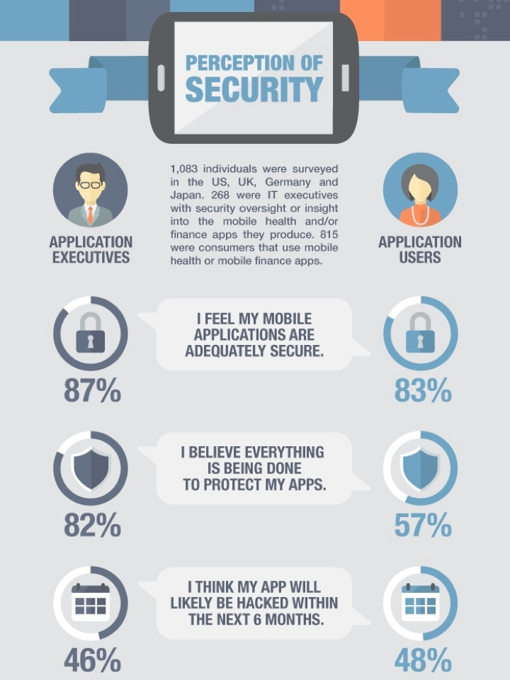 Infographic - Perception of Security (Source: Arxan)