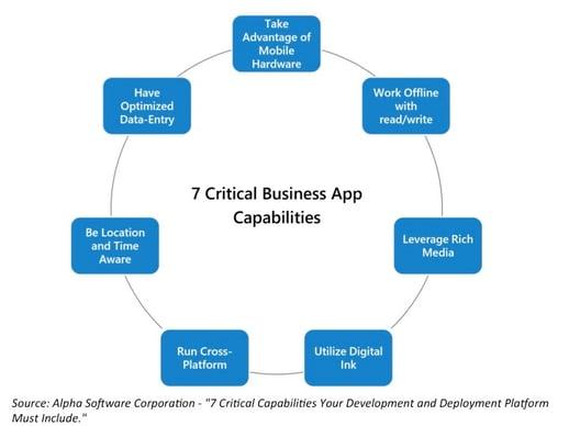 Alpha Software: 7 Critical Mobile App Platform Capabilities