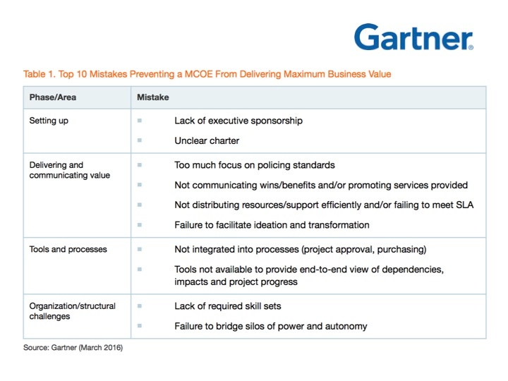 """Source: Gartner """"Top 10 Mistakes to Avoid to Maximize Success With Your MCOE,"""" March 2016"""