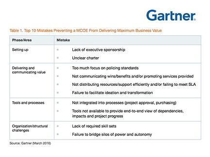 "Source: Gartner ""Top 10 Mistakes to Avoid to Maximize Success With Your MCOE,"" March 2016"