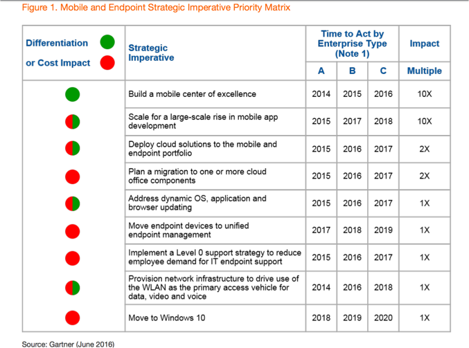 """Source: Gartner """"Top 10 Mobile and Endpoint Strategic Imperatives to Apply to Your IT Strategy"""" (June 2016)"""
