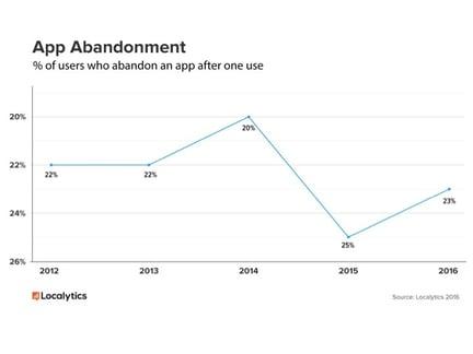 App Abandonment Rates - Source: Localytics 2016