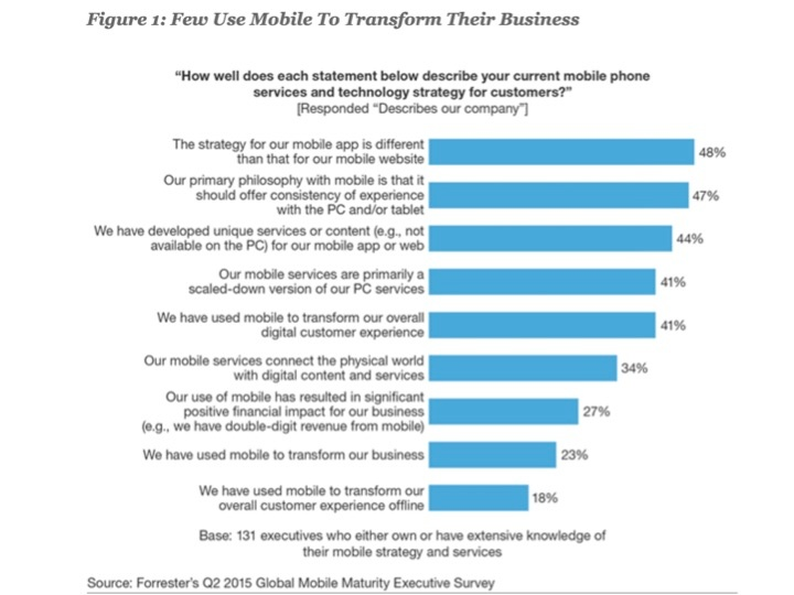 Forrester Few Transform the Business with Mobile