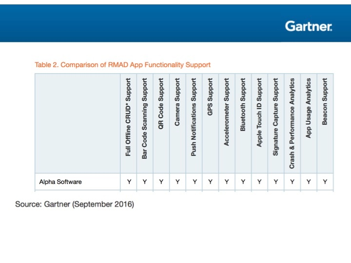 Source: Gartner Market Guide for Rapid Mobile App Development Tools (2016)