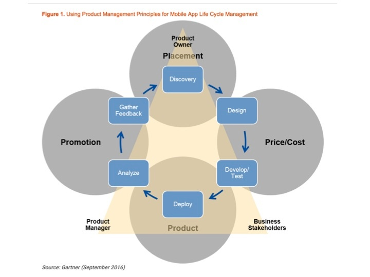 """Gartner iterative product management process for app development. Source: """"Treat Mobile Apps as Products, Rather Than Projects, to Maximize Their Value"""" September 2016"""