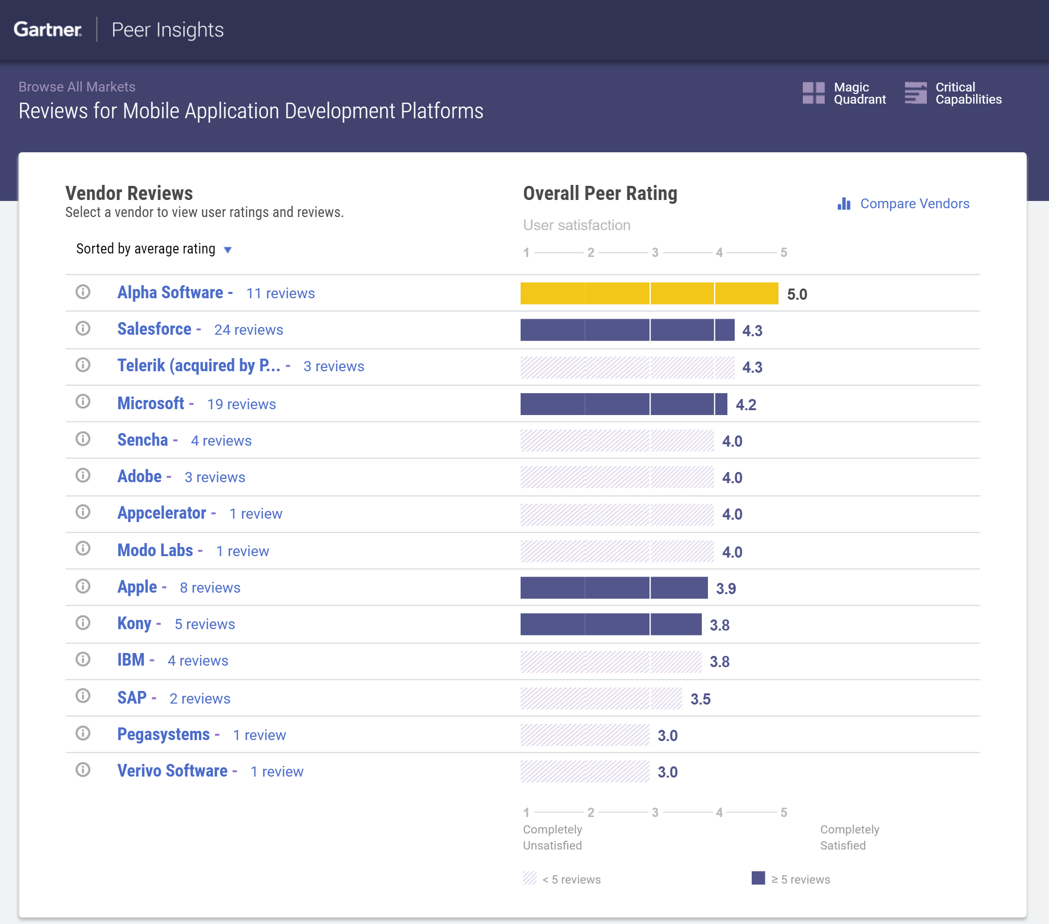 Alpha Anywhere receives a perfect score from customers on Gartner Peer Insights.