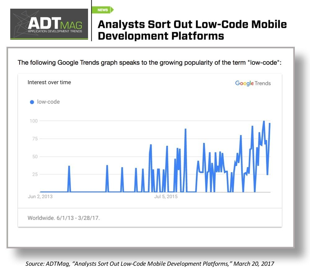"""ADT's David Ramel discusses the rise of low-code developent as an enterprise priority and analyzes the """"The Forrester Wave: Mobile Low-Code Development Platforms, Q1 2017"""""""