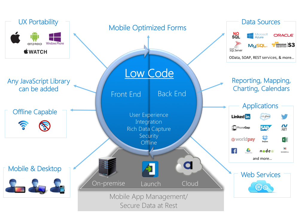 Alpha Anywhere Architecture Overview.png