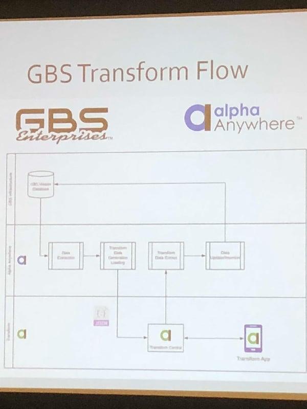 GBS prez 6