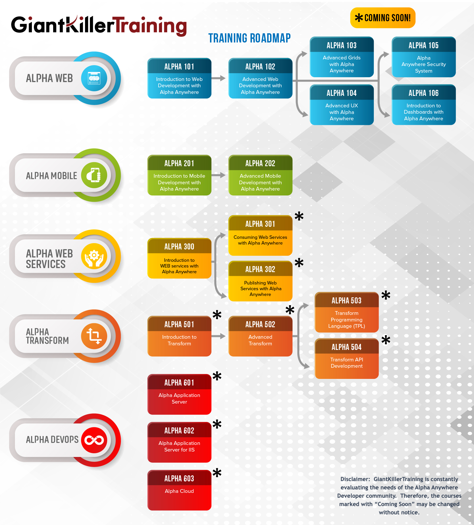 GiantKillerTraining Roadmap highres