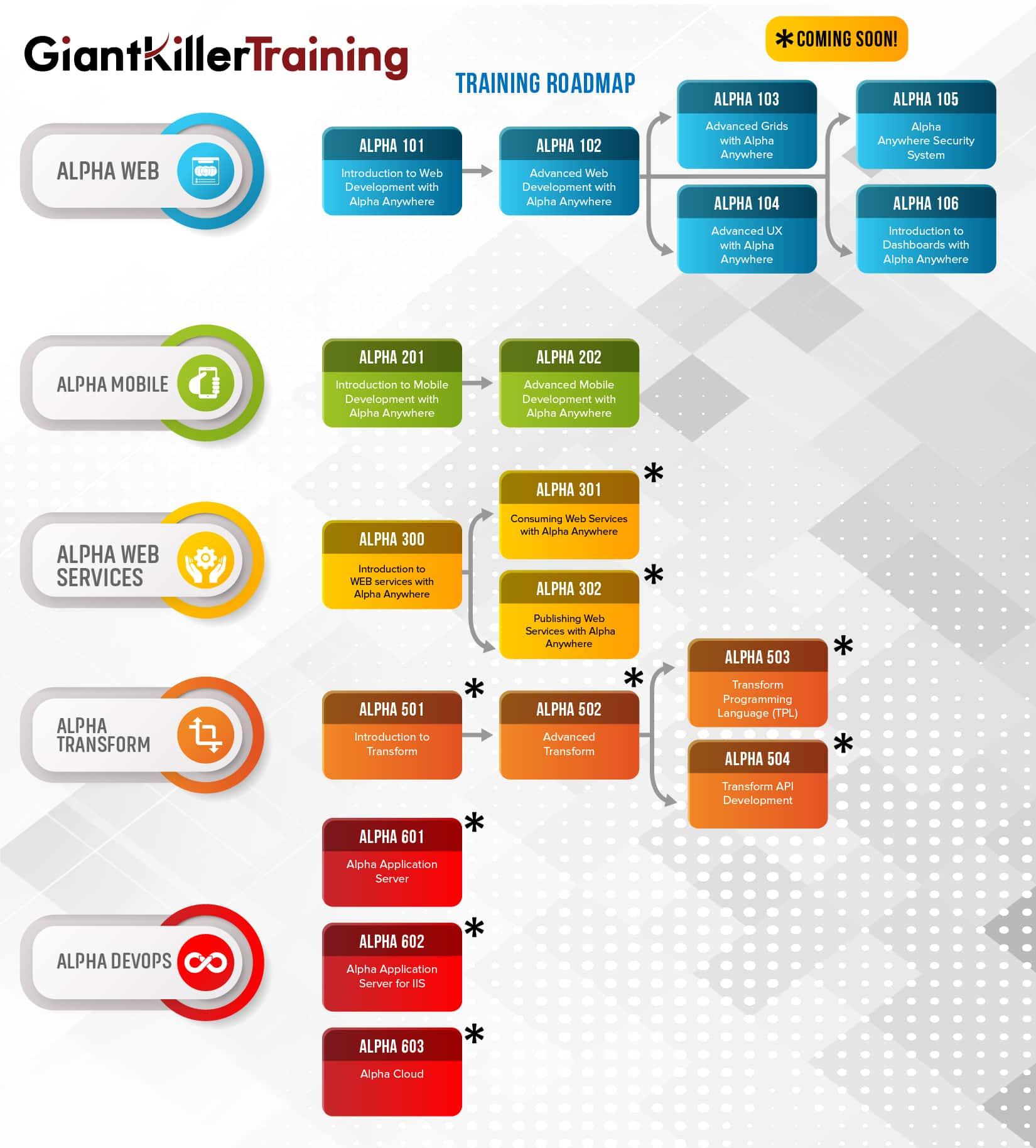 GiantKillerTraining Roadmap