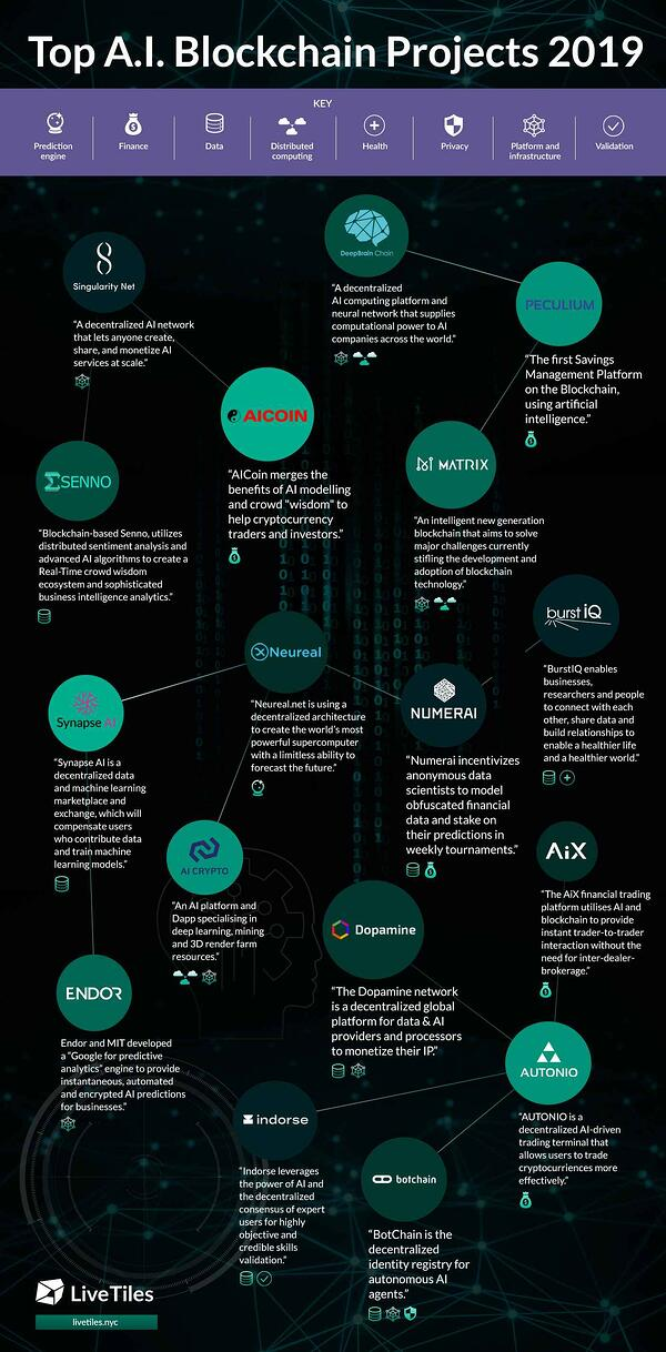 LiveTiles-Blockchain-Infographic-Final
