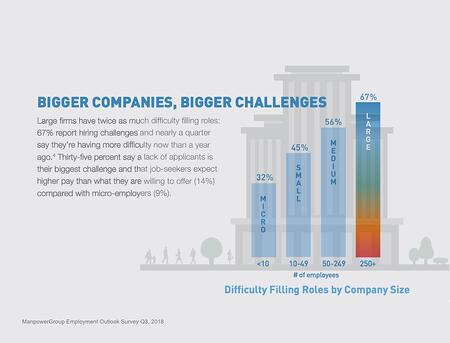 Big Companies Will Face Greatest Talent Shortages (ManpowerGroup 2018)