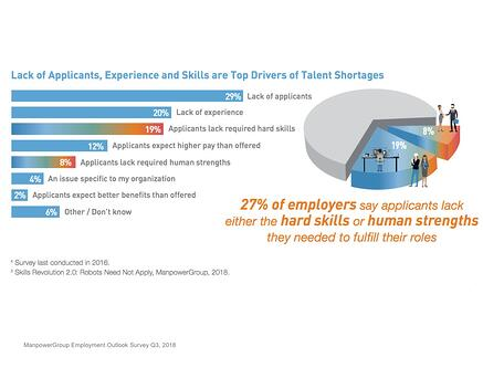 Lack of Skills & Experience Greatest Talent Shortage Drivers (ManpowerGroup 2018)