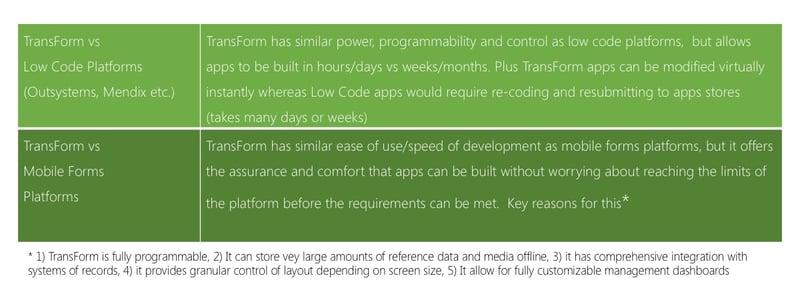 RR TransForm vs LowCode