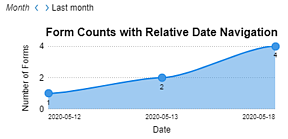 A chart of form counts with a relative date navigation user input
