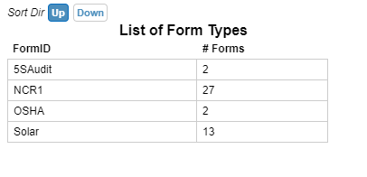 A list of forms and the number of instances for the account