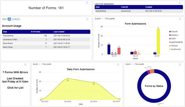 TransForm Analytics account system dashboard