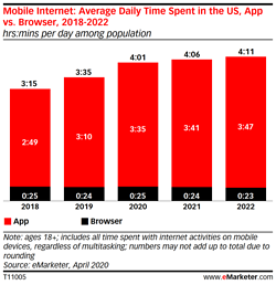 More Mobile Apps are Getting Built