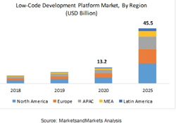 Low code app makers are becoming more popular