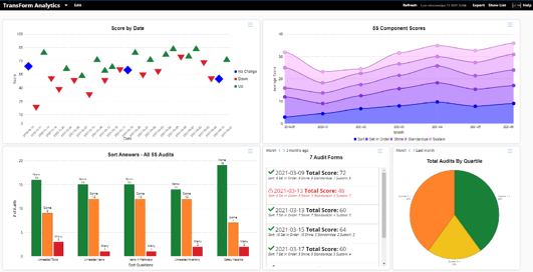 Alpha TransForm Analytics dashboard
