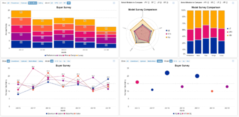Speed data collection and data insights