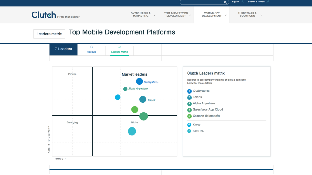 Alpha Anywhere is a top performer in the 2017 Clutch Leaders Matrix for Mobile App Development Platforms.