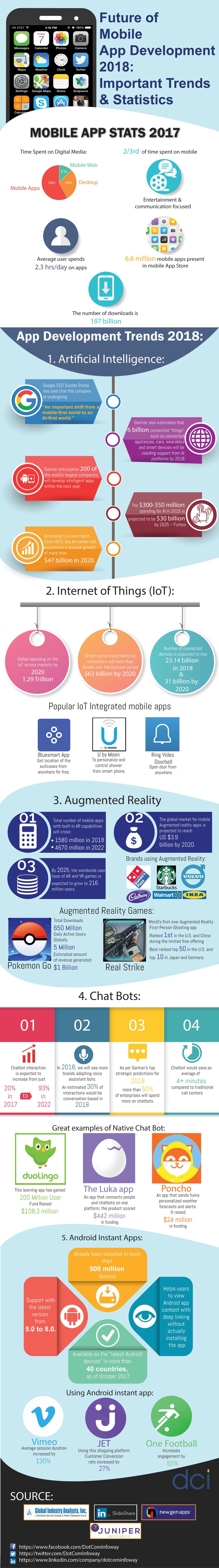 Mobile-App-Development-2018 InfoGraphic