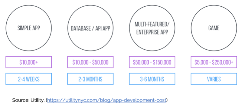 What it costs to develop a mobile app